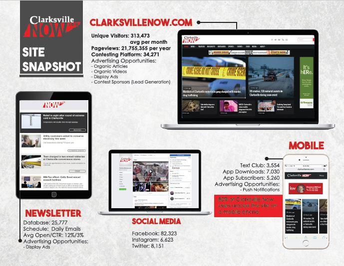 ClarksvilleNOW com – 5 Star Media Group